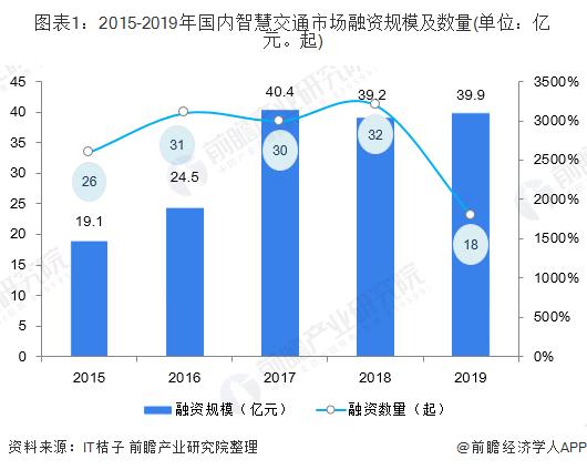 图表1:2015-2019年国内智慧交通市场融资规模及数量(单位:亿元。起)