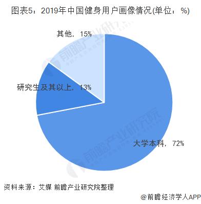 图表5:2019年中国健身用户画像情况(单位:%)