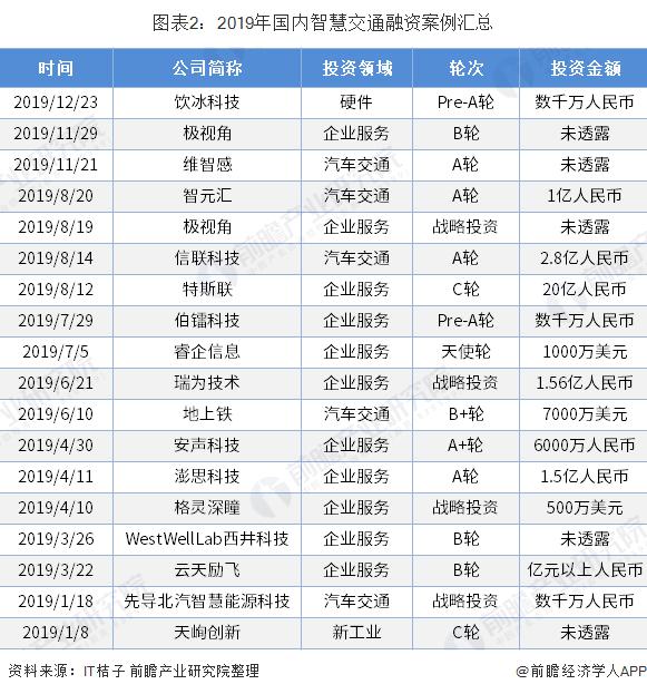 图表2:2019年国内智慧交通融资案例汇总