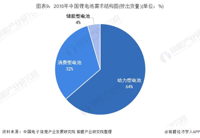 图表9:2018年中国锂电池需求结构图(按出货量)(单位:%)