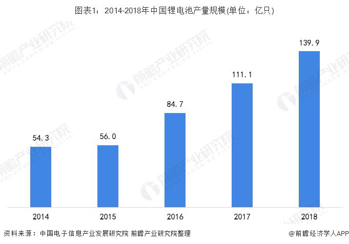 图表1:2014-2018年中国锂电池产量规模(单位:亿只)