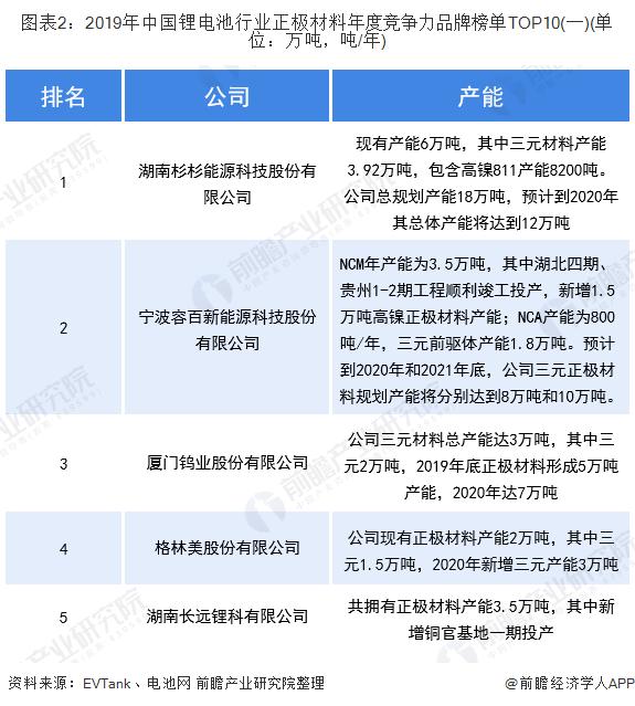 图表2:2019年中国锂电池行业正极材料年度竞争力品牌榜单TOP10(一)(单位:万吨,吨/年)