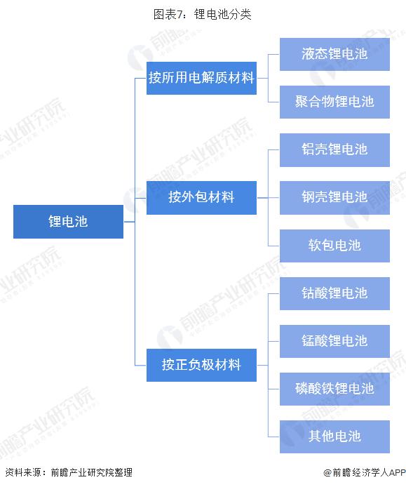 图表7:锂电池分类