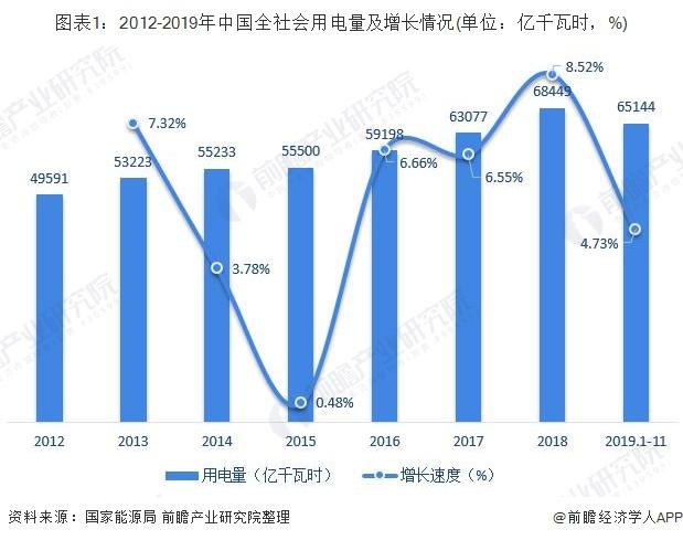 图表1:2012-2019年中国全社会用电量及增长情况(单位:亿千瓦时,%)