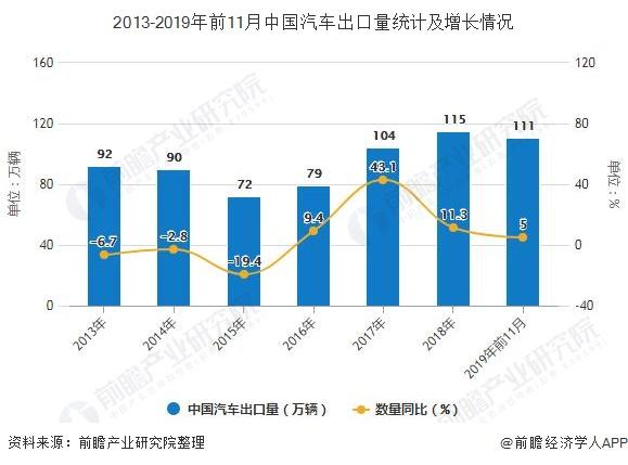 2013-2019年前11月中国汽车出口量统计及增长情况