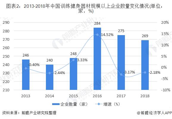 图表2:2013-2018年中国训练健身器材规模以上企业数量变化情况(单位:家,%)