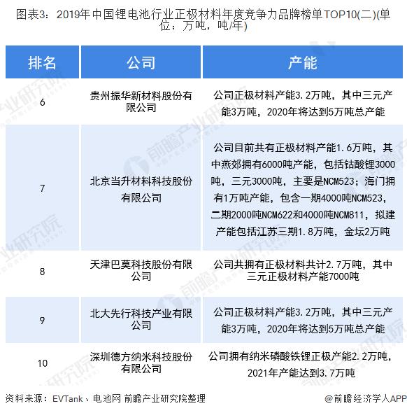 图表3:2019年中国锂电池行业正极材料年度竞争力品牌榜单TOP10(二)(单位:万吨,吨/年)