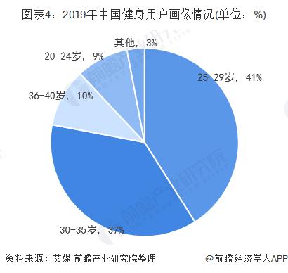 图表4:2019年中国健身用户画像情况(单位:%)