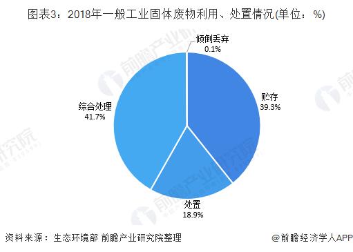 图表3:2018年一般工业固体废物利用、处置情况(单位:%)