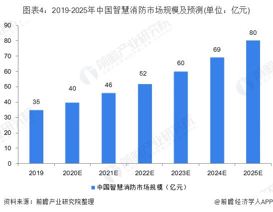 图表4:2019-2025年中国智慧消防市场规模及预测(单位:亿元)