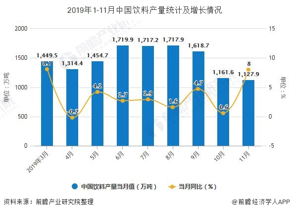 2019年1-11月中国饮料产量统计及增长情况