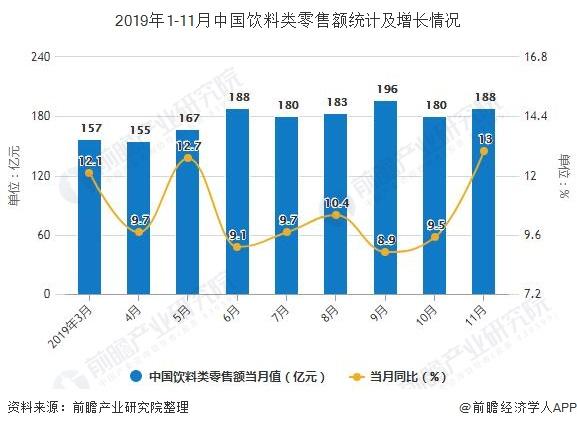 2019年1-11月中国饮料类零售额统计及增长情况