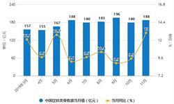 2019年前11月中国饮料行业市场分析:产量突破1.7亿吨 <em>零售</em>额超1900亿