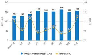 2019年前11月中国饮料行业市场分析:产量突破1.7亿吨 零售额超1900亿