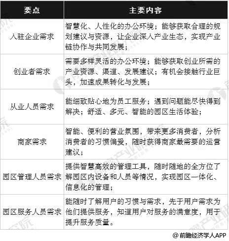 中国互联网园区经济行业用户需求分析情况