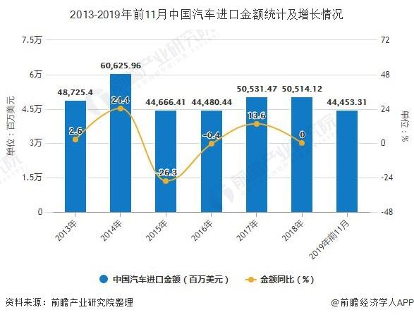 2013-2019年前11月中国汽车进口金额统计及增长情况