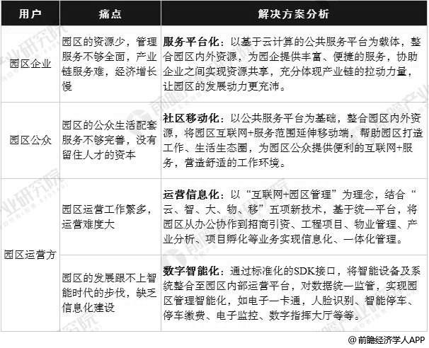 中国传统园区经济发展痛点与解决方案分析情况