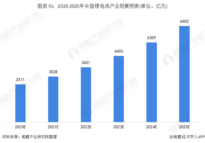 图表10:2020-2025年中国锂电池产业规模预测(单位:亿元)