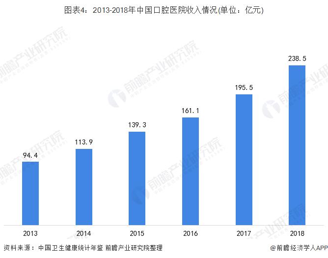 图表4:2013-2018年中国口腔医院收入情况(单位:亿元)