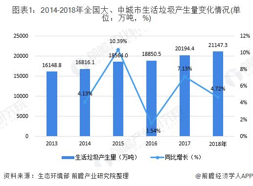 图表1:2014-2018年全国大、中城市生活垃圾产生量变化情况(单位:万吨,%)