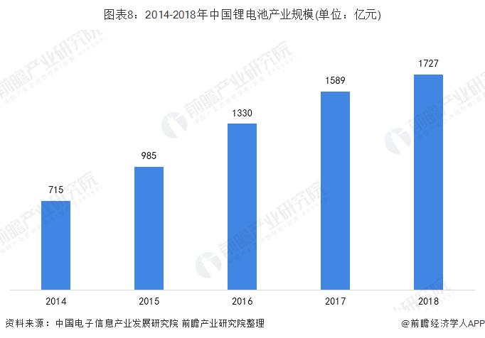 图表8:2014-2018年中国锂电池产业规模(单位:亿元)