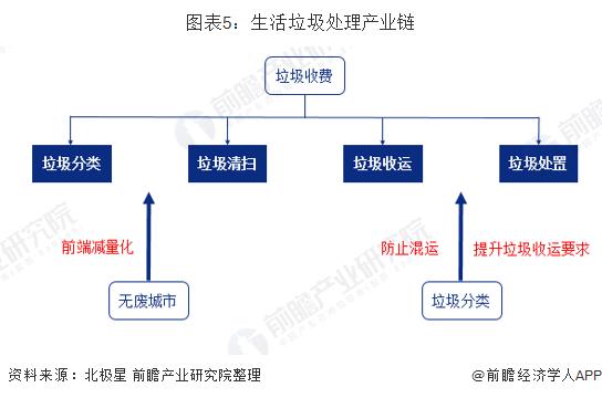 图表5:生活垃圾处理产业链
