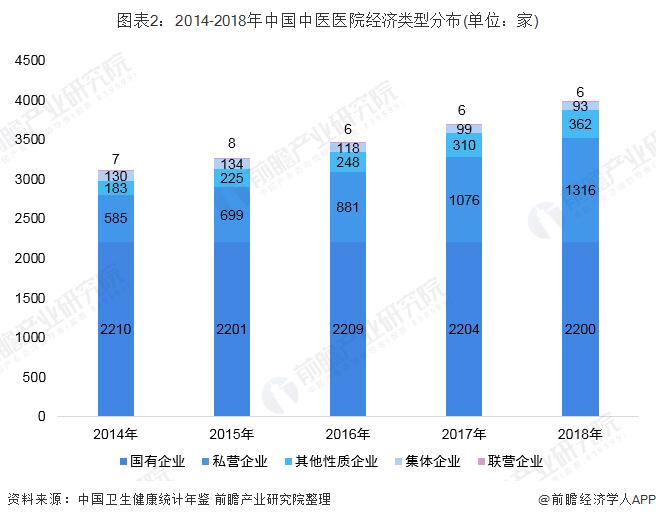 图表2:2014-2018年中国中医医院经济类型分布(单位:家)