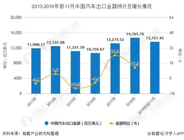 2013-2019年前11月中国汽车出口金额统计及增长情况