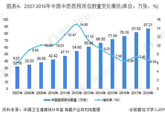 图表4:2007-2018年中国中医医院床位数量变化情况(单位:万张,%)