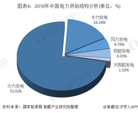 图表4:2018年中国电力供给结构分析(单位:%)