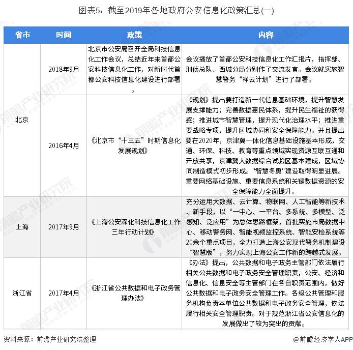 图表5:截至2019年各地政府公安信息化政策汇总(一)
