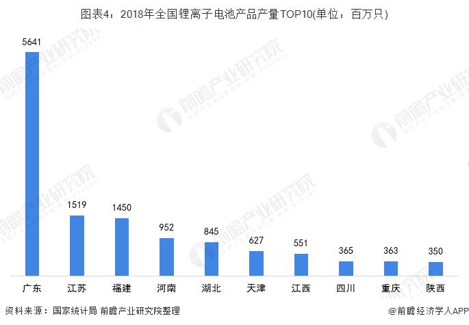 图表4:2018年全国锂离子电池产品产量TOP10(单位:百万只)