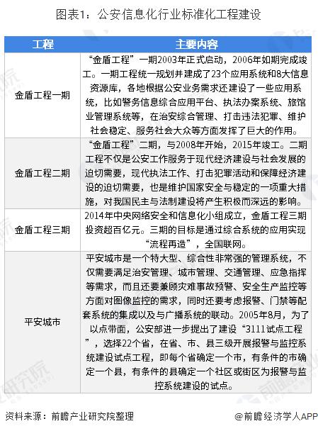 图表1:公安信息化行业标准化工程建设