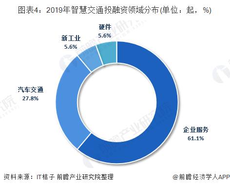 图表4:2019年智慧交通投融资领域分布(单位:起,%)