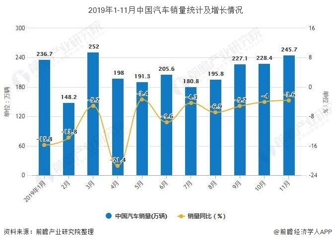 2019年1-11月中国汽车销量统计及增长情况