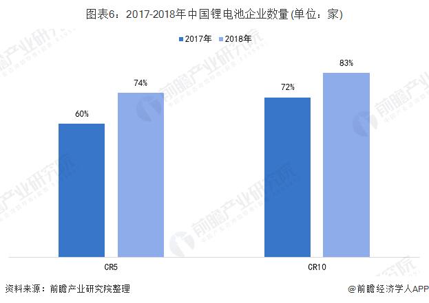 图表6:2017-2018年中国锂电池企业数量(单位:家)