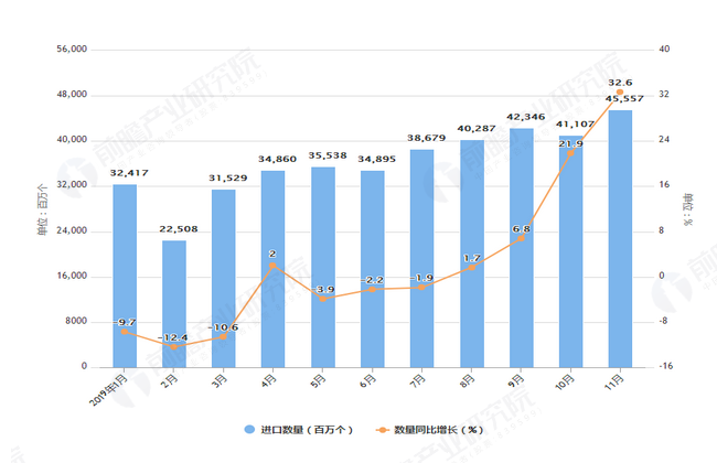 2019年1-11月我国集成电路进口量及金额增长情况表