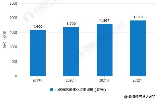 2019-2022年中国园区数字化投资规模预测情况