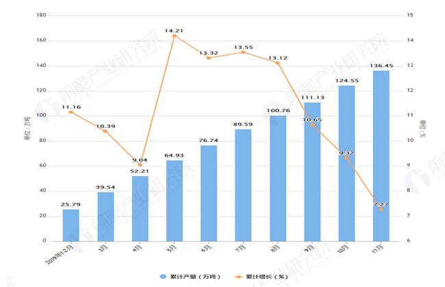 2019年1-11月安徽省原盐产量及增长情况图