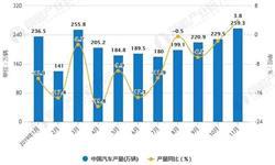 2019年前11月中国汽车行业市场分析:<em>产销量</em>均超2300万辆 出口量达到111万辆