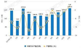 2019年前11月中国汽车行业市场分析:产销量均超2300万辆 出口量达到111万辆