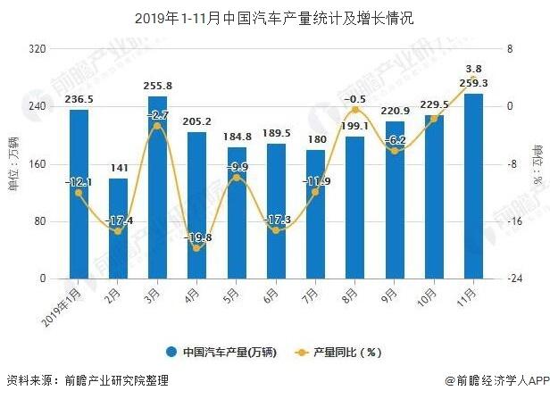 2019年1-11月中国汽车产量统计及增长情况