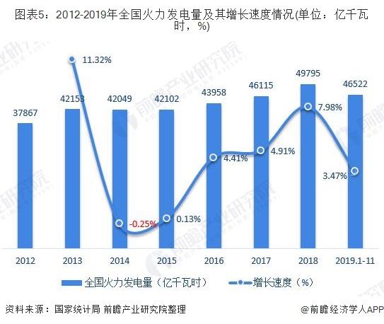 图表5:2012-2019年全国火力发电量及其增长速度情况(单位:亿千瓦时,%)