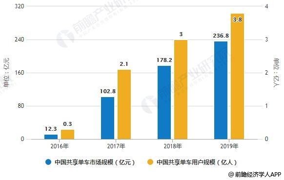 2016-2019年中国共享单车市场规模、用户规模统计情况及预测