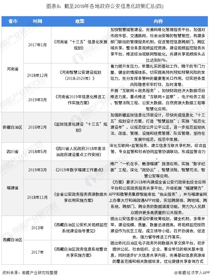 图表8:截至2019年各地政府公安信息化政策汇总(四)