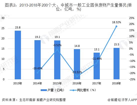 图表2:2013-2018年200个大、中城市一般工业固体废物产生量情况(单位:亿吨,%)