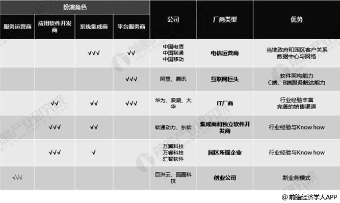 中国互联网园区经济行业主要参与者布局分析情况