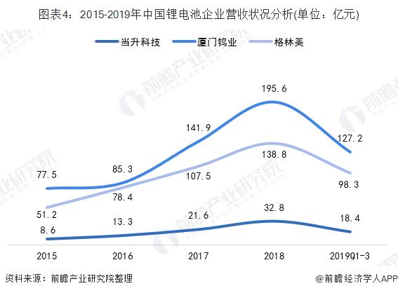 图表4:2015-2019年中国锂电池企业营收状况分析(单位:亿元)