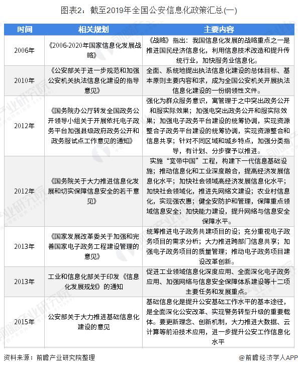 图表2:截至2019年全国公安信息化政策汇总(一)