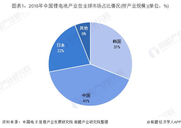 图表1:2018年中国锂电池产业在全球市场占比情况(按产业规模)(单位:%)